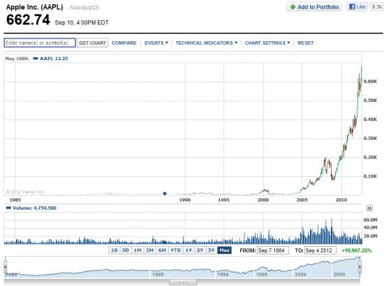 AAPL похож на пузырь