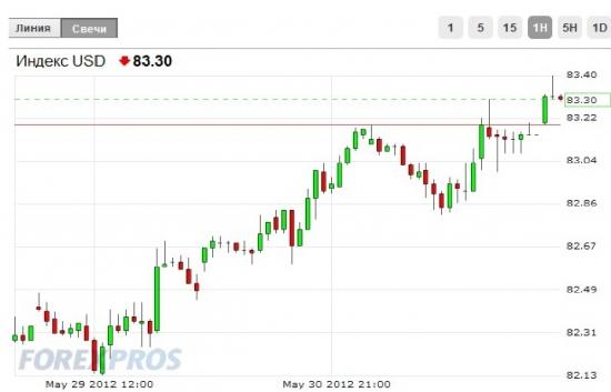 Доллар/рубль, мысли на тему.