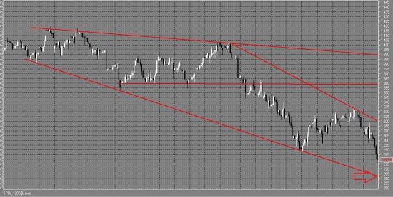 S&P и Rim цель снижения и коррекции