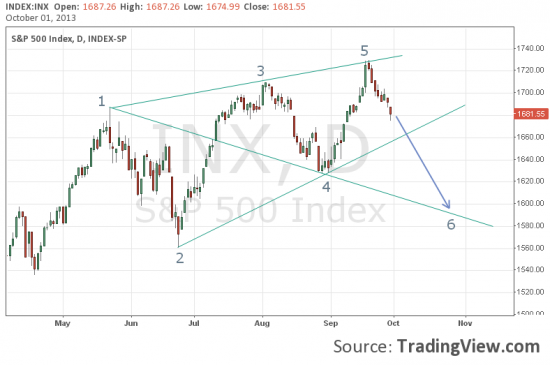 По S&P две противоположные в моменте раскладки