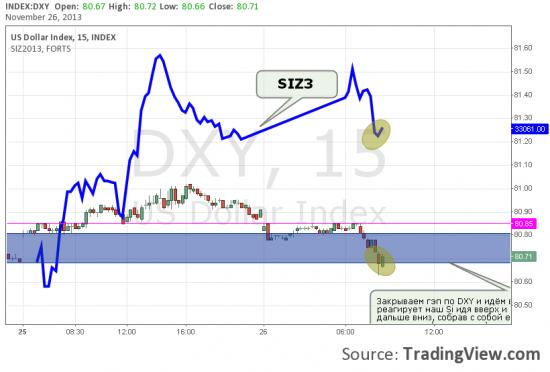 Индекс доллара DXY, как ориентир для нашего рынка