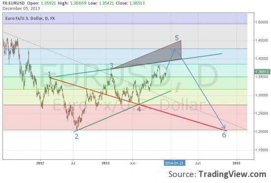 Вульф в EUR/USD