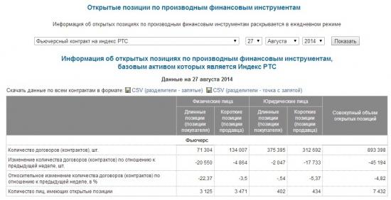 Ещё один аргумент на лонг фьюча на индекс РТС + свежие данные откр. поз.