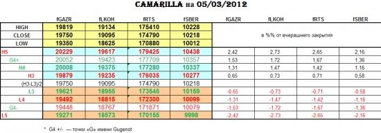 CAMARILLA 05/03/2012