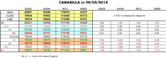 CAMARILLA 06/03/2012