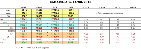 CAMARILLA 14/03/2012