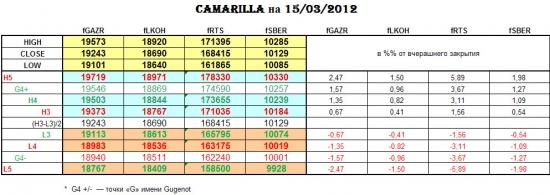 CAMARILLA 15/03/2012