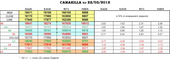 CAMARILLA 22/03/2012