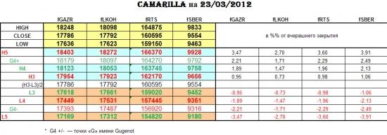 CAMARILLA 23/03/2012