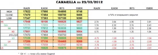 CAMARILLA 29/03/2012