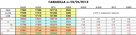CAMARILLA 03/04/2012