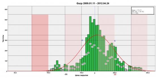 Распределение Газпрома