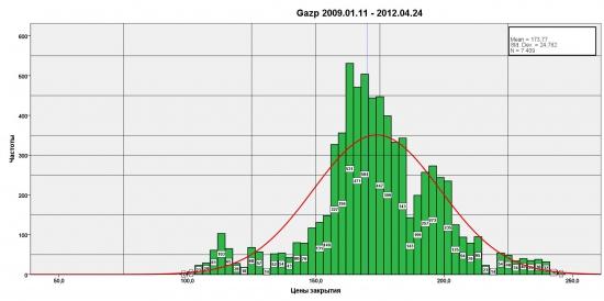 Распределение цен Gazp 2009.01.11 - 2012.04.24