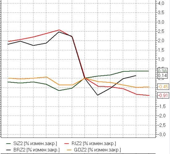 Снижение безработицы ставит под вопрос неограниченное временем QE3