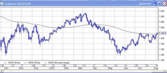 Что быстрее пойдет в рост? Акции Сбербанка, Газпрома или индекс ММВБ всех обгонит?