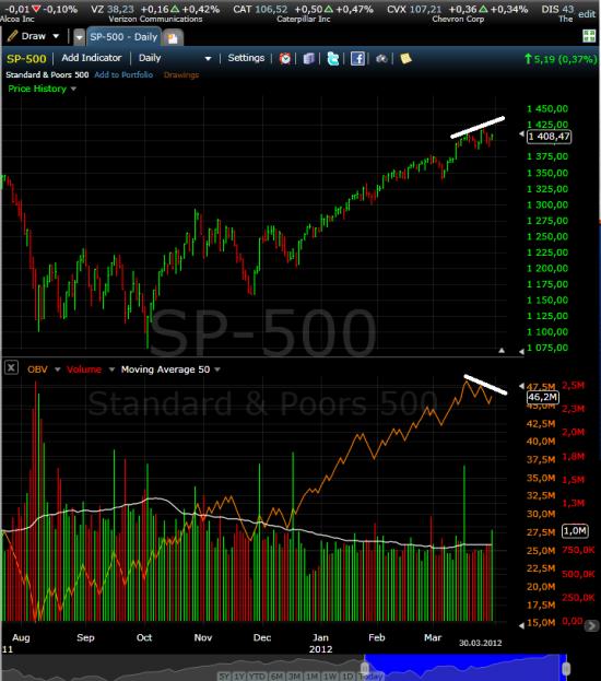 Американский рынок готов к коррекции.
