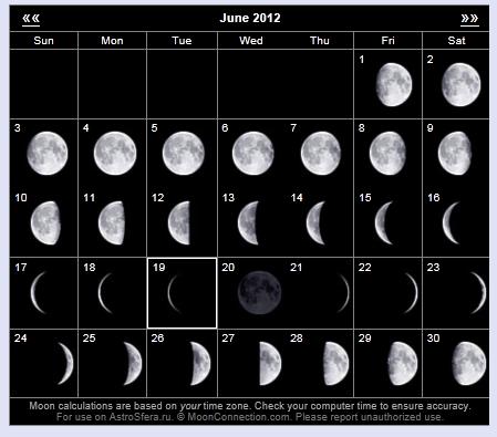 Торговля по фазам Лунных циклов. Шорт.