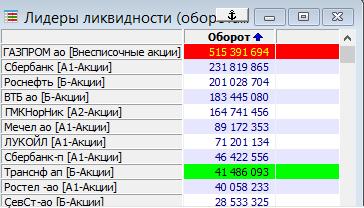 Обороты Газпрома.