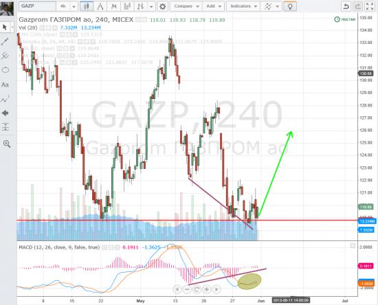 Купил Газпрому