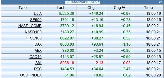 Швейцарский фондовый индекс собрался заминусить