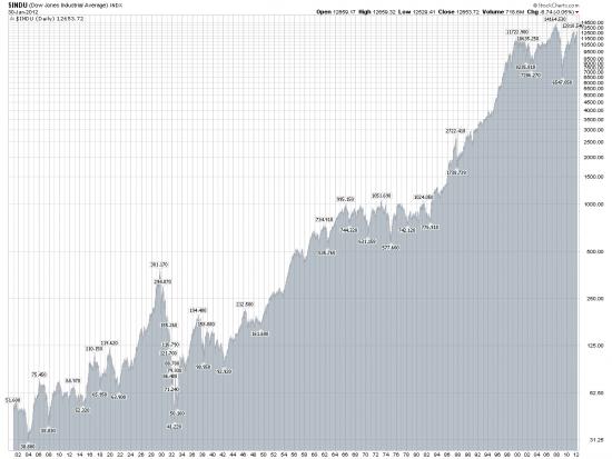 Индекс DJIA за 112 лет