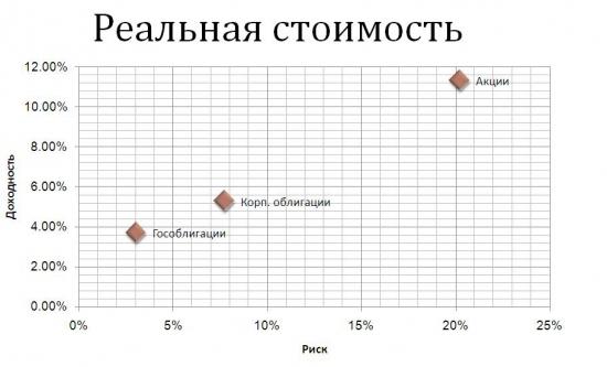 Пассивное инвестирование - сам себе мьючал пенсионный фонд (картинки и графики)