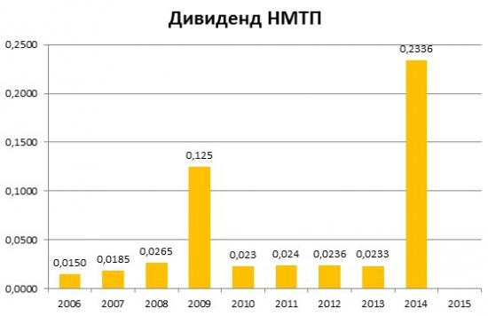 Инвестидея в НМТП + дивы 15%