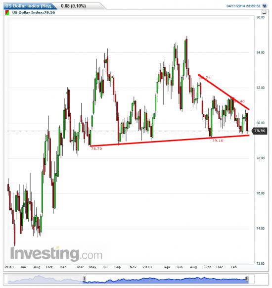 Драги: укрепление евро требует дальнейшего монетарного стимулирования