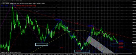 Евро/фунт