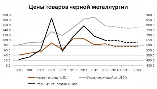Арсагера - авторский блог   Анализ сырьевых рынков. Черная ... fa88899ca0f