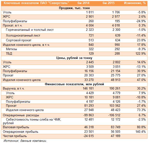 Северсталь (CHMF). Итоги 1 п/г 2015 года: выручка в рублях выросла на треть