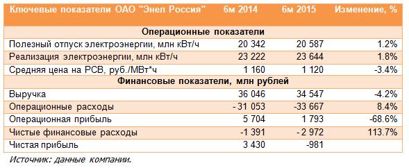 Энел ОГК-5 (ENRU). Итоги 1 полугодия 2015 года: результаты продолжают ухудшаться