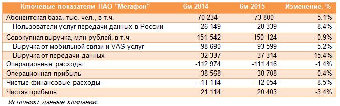 Мегафон (MFON). Итоги 1 п/г 2015 года: услуги по передаче данных поддержали выручку