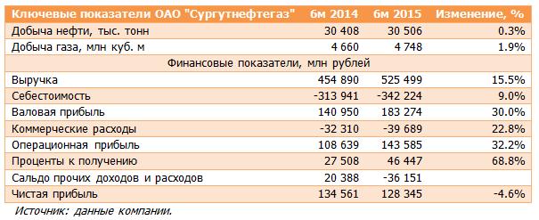 Сургутнефтегаз (SNGS). Итоги 1 п/г 2015 года: рекордная операционная прибыль во втором квартале