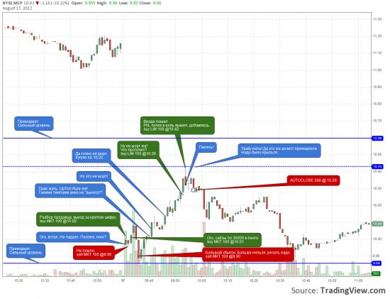 NYSE - day #13 Как не надо делать. (про FCX и MCP)
