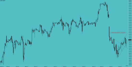 S&P 500f  может 1512