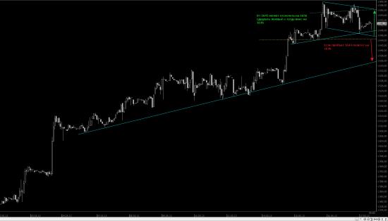 S&P 500f  часик