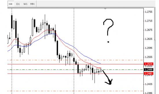 Вчерашний прогноз о падении Евро. Что дальше?
