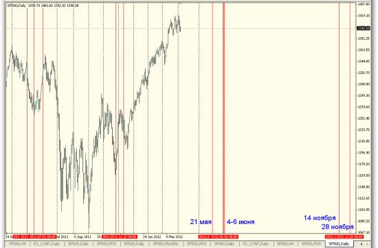 Затмения 2012 года и рынки