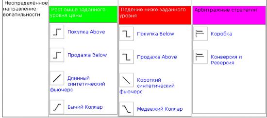Удобная таблица опционных стратегий