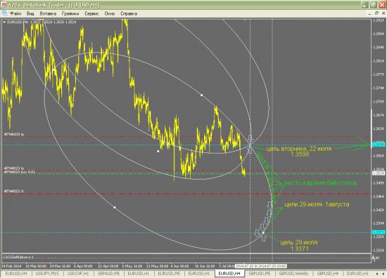 EUR/USD, инфографика до 1 августа