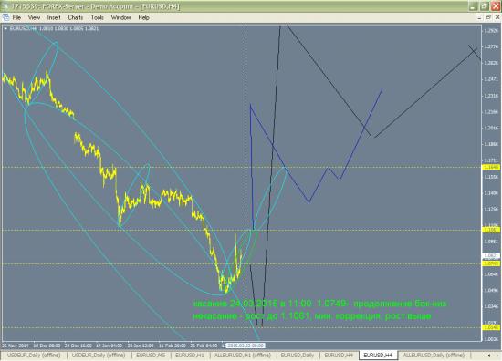 Краткосрочный прогноз EURUSD