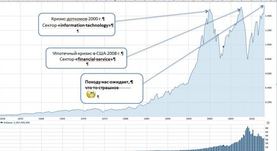 Как менялась структура индекса S&P 500 за последние годы