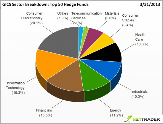 Позиции хедж-фондов относительно секторов