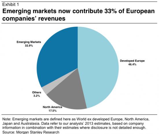 Фондовый рынок Европы, уже не в Европе