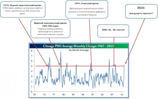 Экстремальная волатильность в индексе PMI