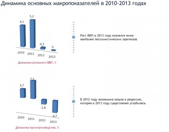Украина: Неужели все так плохо при Януковиче?