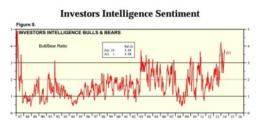 Рыночные настроения лишились страха