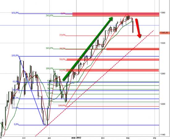 цели снижения S&P 500