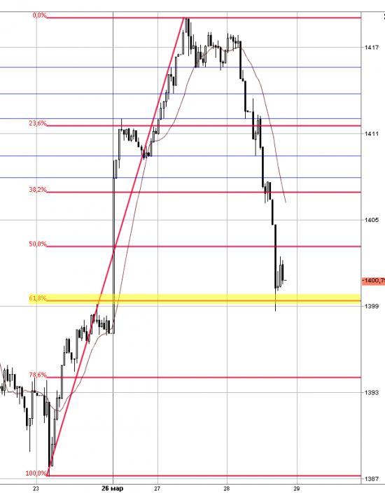 Есть возможности для дальнейшего роста S&P 500 выше 1420